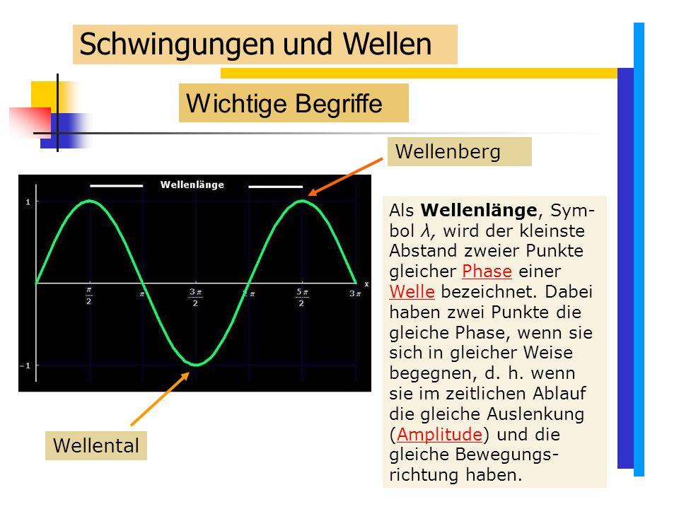 Wichtige Begriffe Schwingungen und Wellen Wellental Als Wellenlänge, Sym- bol λ, wird der kleinste Abstand zweier Punkte gleicher Phase einer Welle bezeichnet.