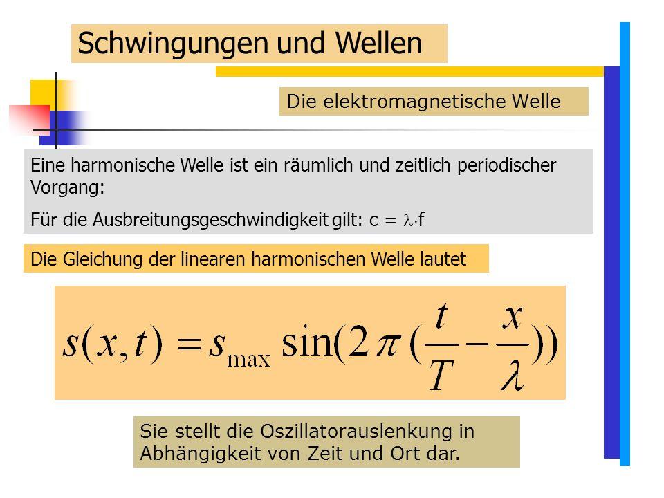 Die elektromagnetische Welle Eine harmonische Welle ist ein räumlich und zeitlich periodischer Vorgang: Für die Ausbreitungsgeschwindigkeit gilt: c =  f Die Gleichung der linearen harmonischen Welle lautet Sie stellt die Oszillatorauslenkung in Abhängigkeit von Zeit und Ort dar.
