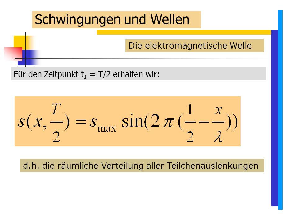 Die elektromagnetische Welle Für den Zeitpunkt t 1 = T/2 erhalten wir: d.h.