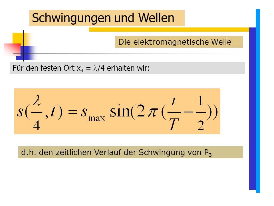 Die elektromagnetische Welle Für den festen Ort x 3 = /4 erhalten wir: d.h.