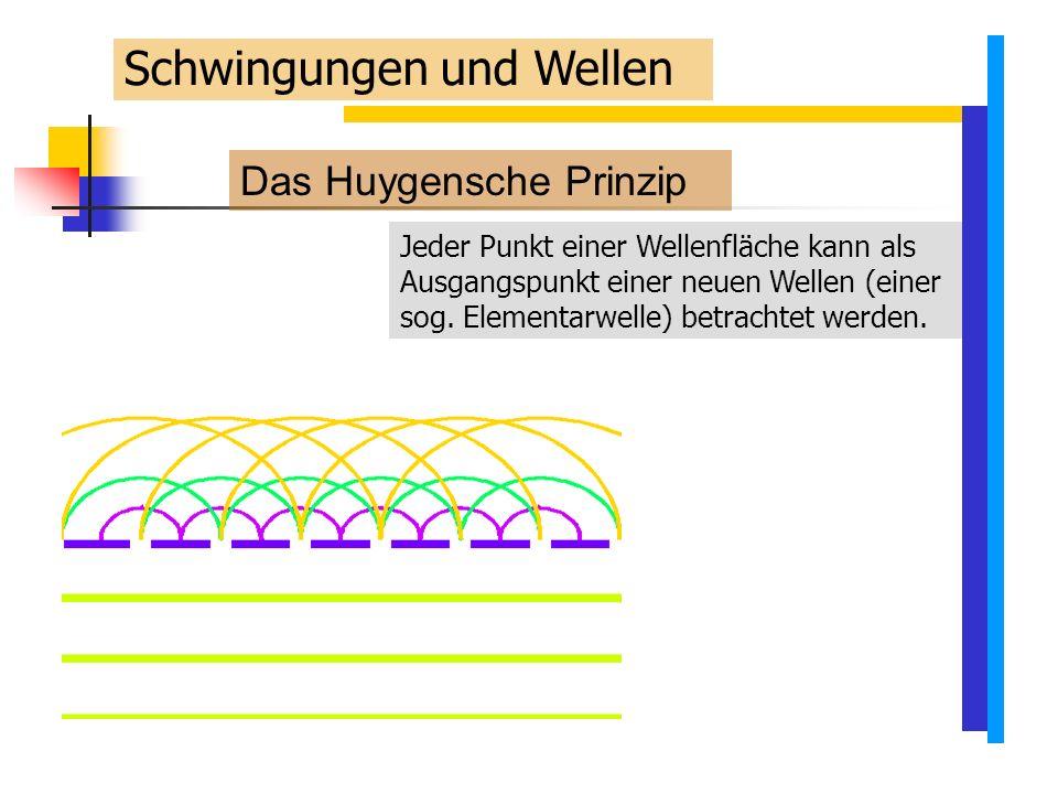 Das Huygensche Prinzip Jeder Punkt einer Wellenfläche kann als Ausgangspunkt einer neuen Wellen (einer sog.
