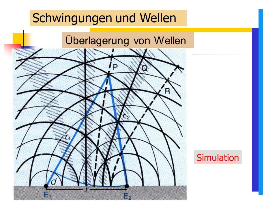 Überlagerung von Wellen Simulation Schwingungen und Wellen