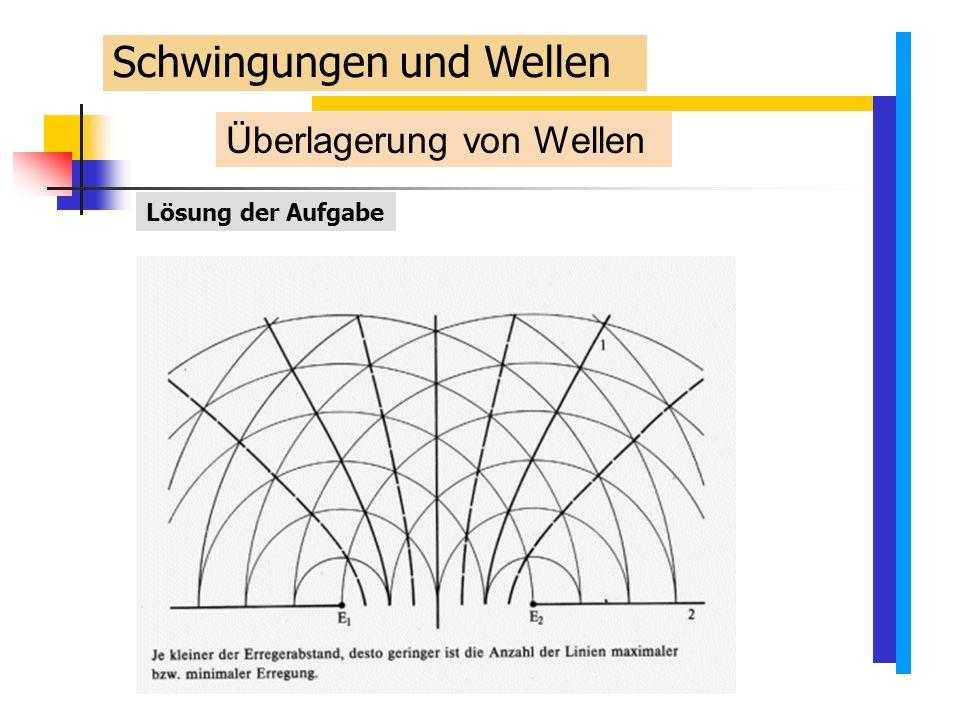 Überlagerung von Wellen Lösung der Aufgabe Schwingungen und Wellen