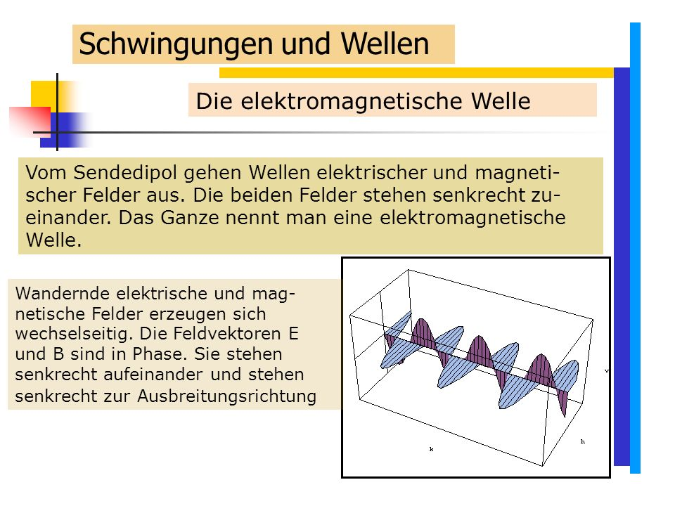 Die elektromagnetische Welle Vom Sendedipol gehen Wellen elektrischer und magneti- scher Felder aus.