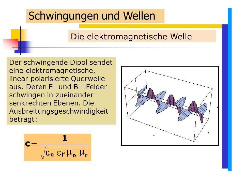 Die elektromagnetische Welle Der schwingende Dipol sendet eine elektromagnetische, linear polarisierte Querwelle aus.