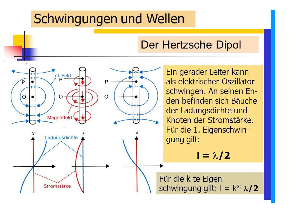 Der Hertzsche Dipol Ein gerader Leiter kann als elektrischer Oszillator schwingen.