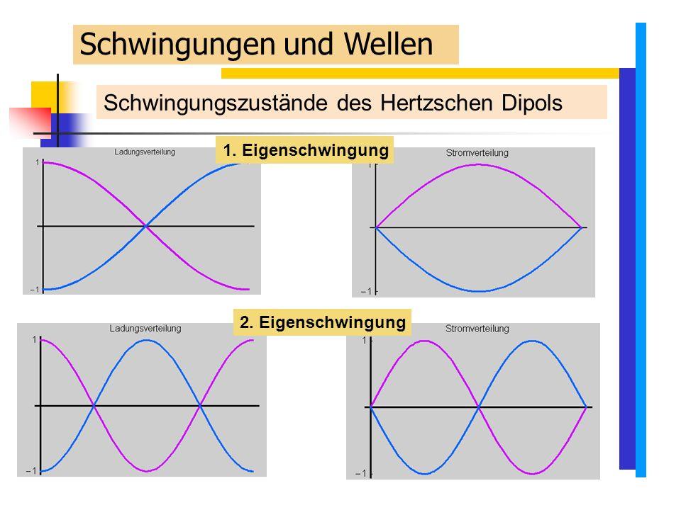 Schwingungszustände des Hertzschen Dipols 1. Eigenschwingung Schwingungen und Wellen 2.