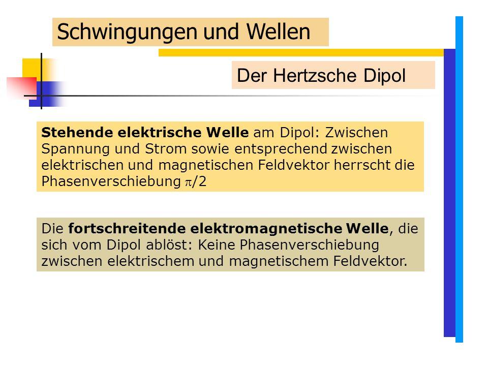 Der Hertzsche Dipol Stehende elektrische Welle am Dipol: Zwischen Spannung und Strom sowie entsprechend zwischen elektrischen und magnetischen Feldvektor herrscht die Phasenverschiebung /2 Die fortschreitende elektromagnetische Welle, die sich vom Dipol ablöst: Keine Phasenverschiebung zwischen elektrischem und magnetischem Feldvektor.
