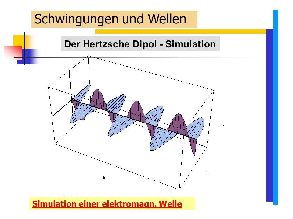 Der Hertzsche Dipol - Simulation Simulation einer elektromagn. Welle Schwingungen und Wellen