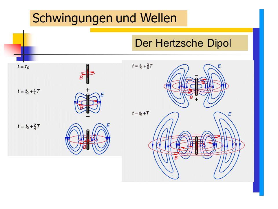 Der Hertzsche Dipol Schwingungen und Wellen