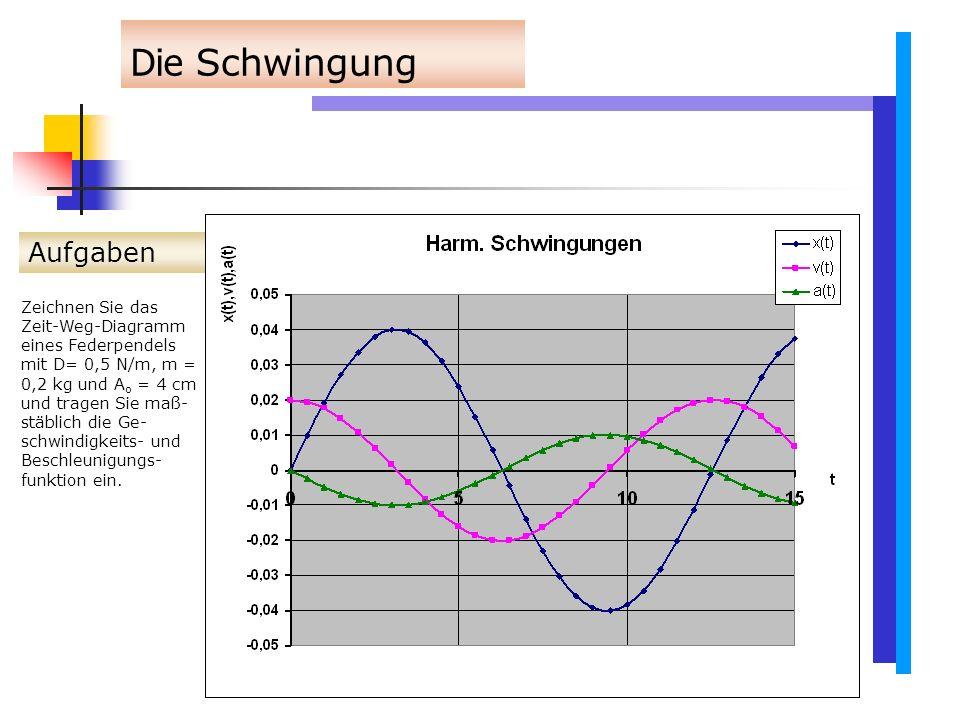 Aufgaben Wellen 4.Aufgabe: Eine Querwelle schreite mit der Geschwindigkeit v = 2,5 m/s längs der +x-Achse fort.