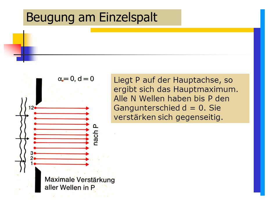 Beugung am Einzelspalt Liegt P auf der Hauptachse, so ergibt sich das Hauptmaximum.