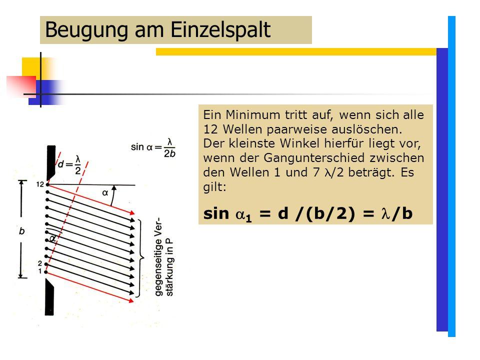 Beugung am Einzelspalt Ein Minimum tritt auf, wenn sich alle 12 Wellen paarweise auslöschen.