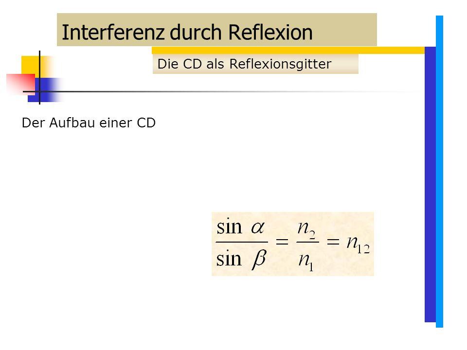 Interferenz durch Reflexion Die CD als Reflexionsgitter Der Aufbau einer CD