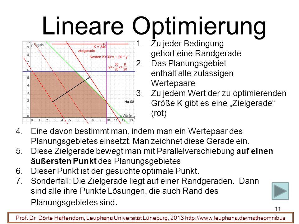Lineare Optimierung Prof. Dr. Dörte Haftendorn, Leuphana Universität Lüneburg, 2013 http://www.leuphana.de/matheomnibus 11 1.Zu jeder Bedingung gehört