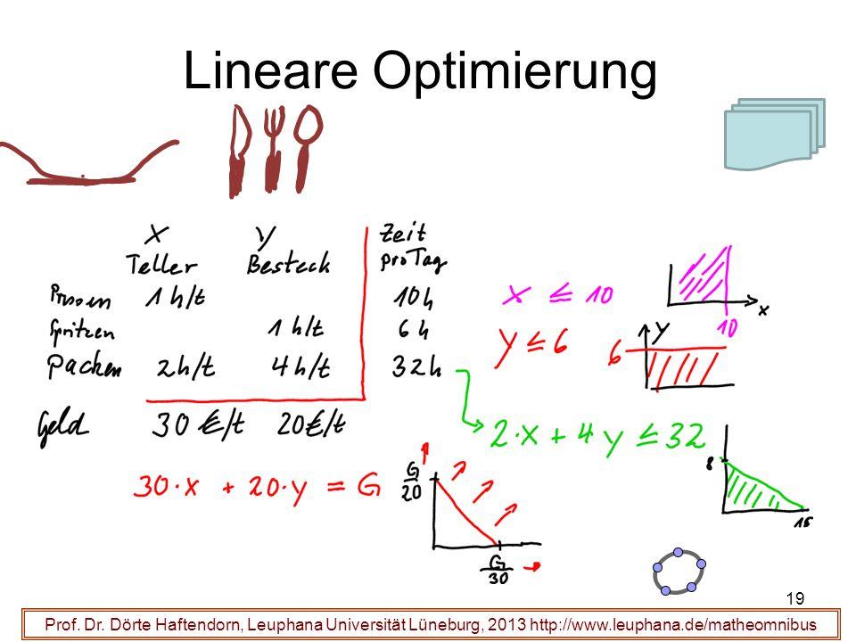 Prof. Dr. Dörte Haftendorn, Leuphana Universität Lüneburg, 2013 http://www.leuphana.de/matheomnibus Lineare Optimierung 19
