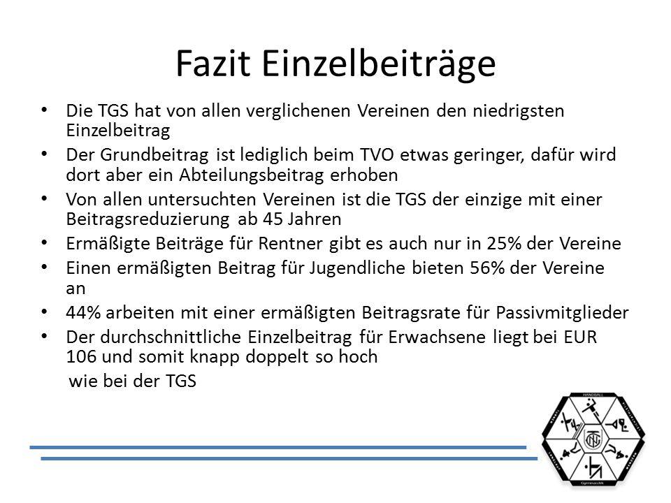 Fazit Einzelbeiträge Die TGS hat von allen verglichenen Vereinen den niedrigsten Einzelbeitrag Der Grundbeitrag ist lediglich beim TVO etwas geringer,