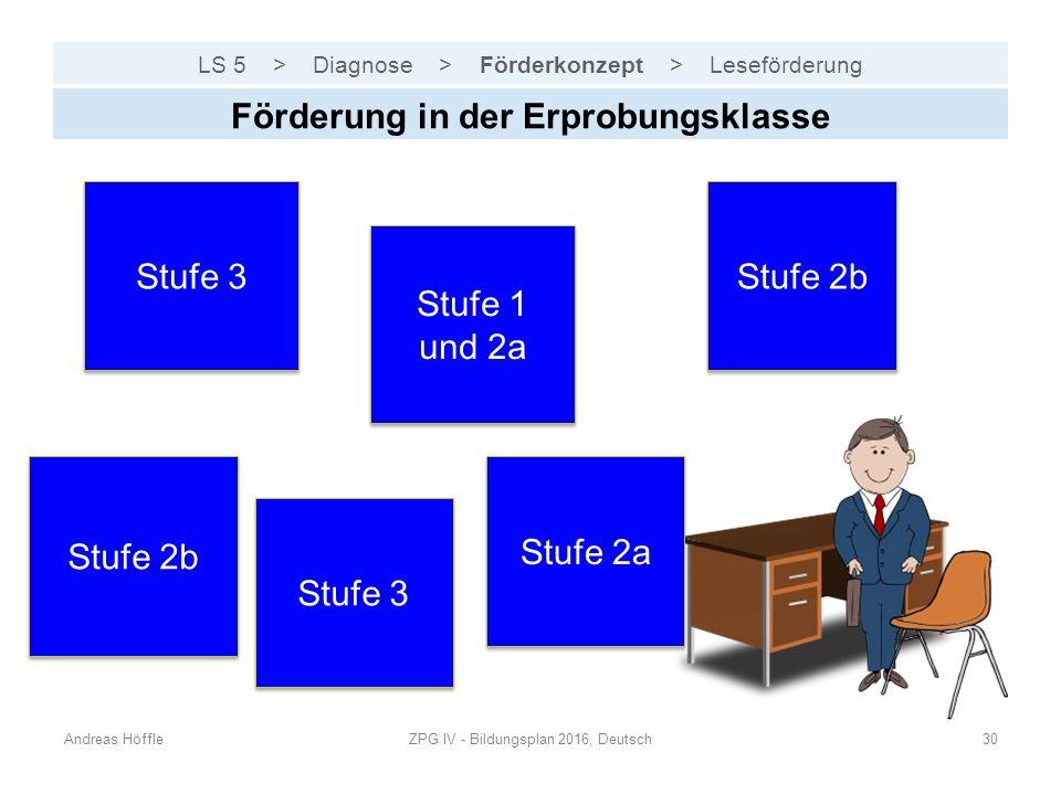 LS 5 > Diagnose > Förderkonzept > Leseförderung Andreas HöffleZPG IV - Bildungsplan 2016, Deutsch30 Förderung in der Erprobungsklasse Stufe 2b Stufe 1