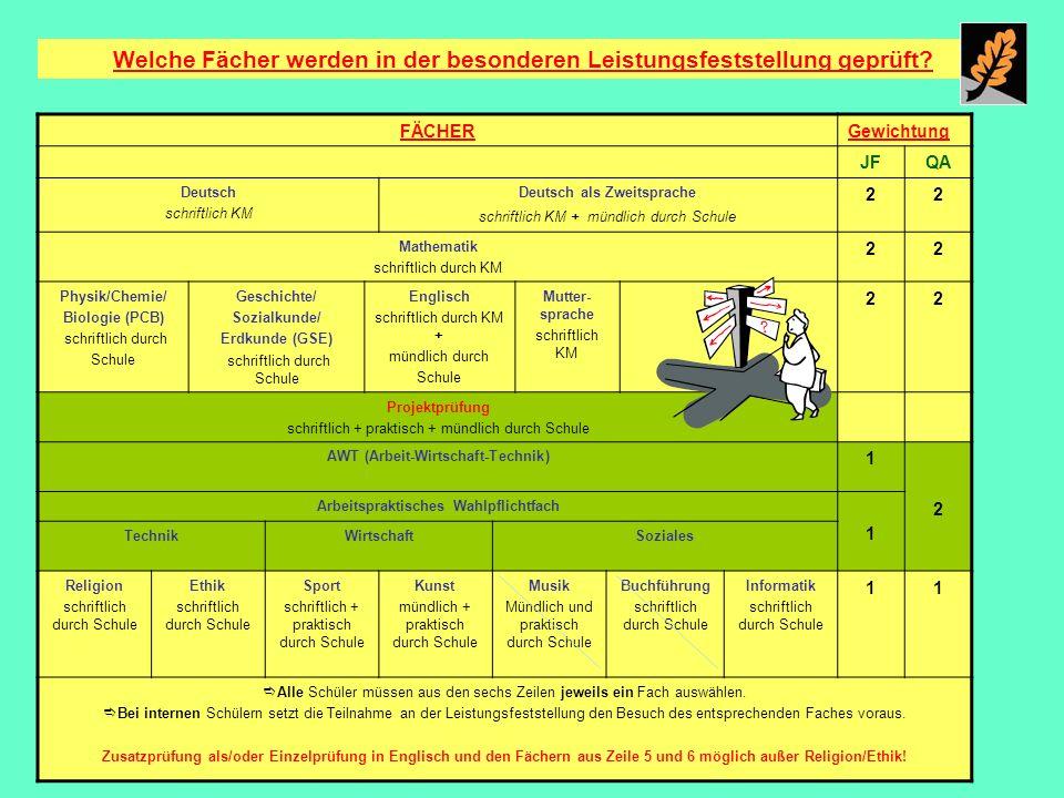 Welche Fächer werden in der besonderen Leistungsfeststellung geprüft? FÄCHERGewichtung JFQA Deutsch schriftlich KM Deutsch als Zweitsprache schriftlic