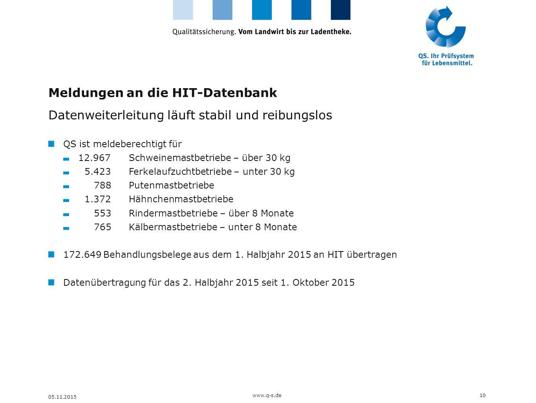 Meldungen an die HIT-Datenbank Datenweiterleitung läuft stabil und reibungslos QS ist meldeberechtigt für 12.967 Schweinemastbetriebe – über 30 kg 5.4