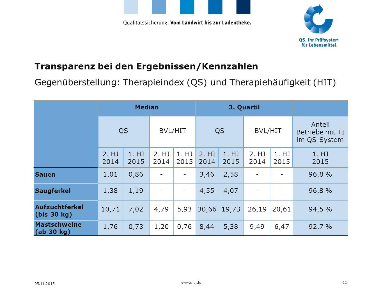 Transparenz bei den Ergebnissen/Kennzahlen Gegenüberstellung: Therapieindex (QS) und Therapiehäufigkeit (HIT) 11 05.11.2015 Kennzahl II Kennzahl I www