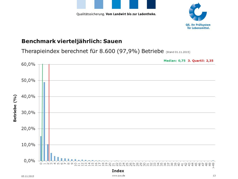 Benchmark vierteljährlich: Sauen Therapieindex berechnet für 8.600 (97,9%) Betriebe (Stand 01.11.2015) 13 05.11.2015 Betriebe (%) Index Median: 0,75 3