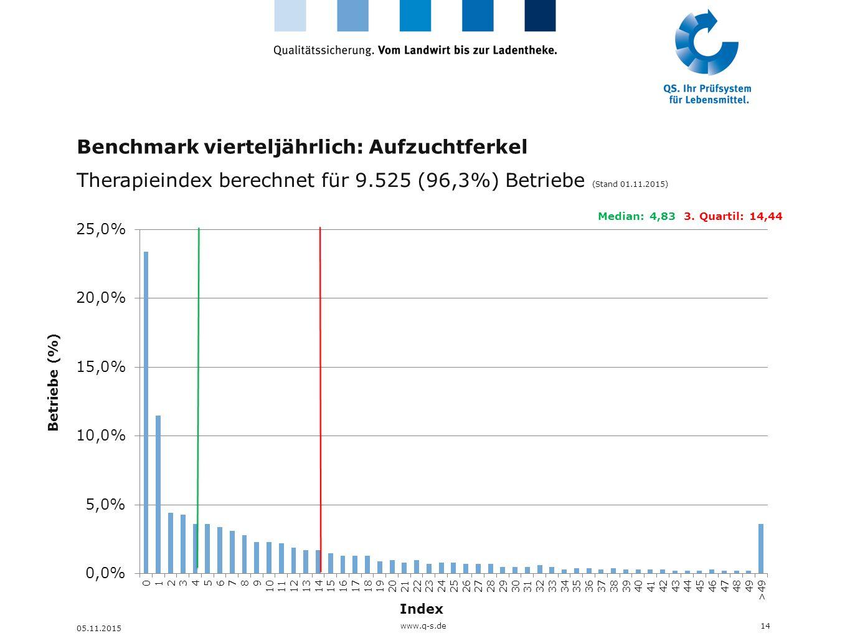 Benchmark vierteljährlich: Aufzuchtferkel Therapieindex berechnet für 9.525 (96,3%) Betriebe (Stand 01.11.2015) 14 05.11.2015 Index Betriebe (%) Media