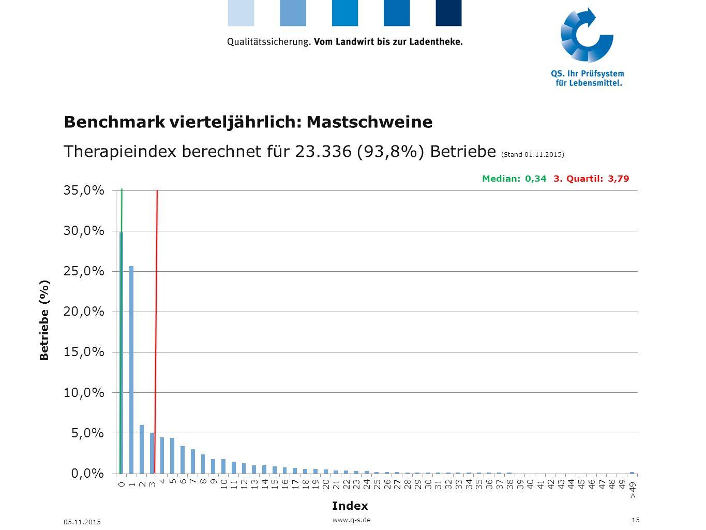 Benchmark vierteljährlich: Mastschweine Therapieindex berechnet für 23.336 (93,8%) Betriebe (Stand 01.11.2015) 15 05.11.2015 Median: 0,34 3. Quartil: