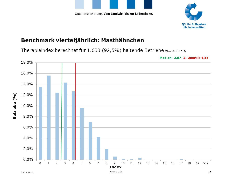 Benchmark vierteljährlich: Masthähnchen Therapieindex berechnet für 1.633 (92,5%) haltende Betriebe (Stand 01.11.2015) 16 05.11.2015 Betriebe (%) Inde