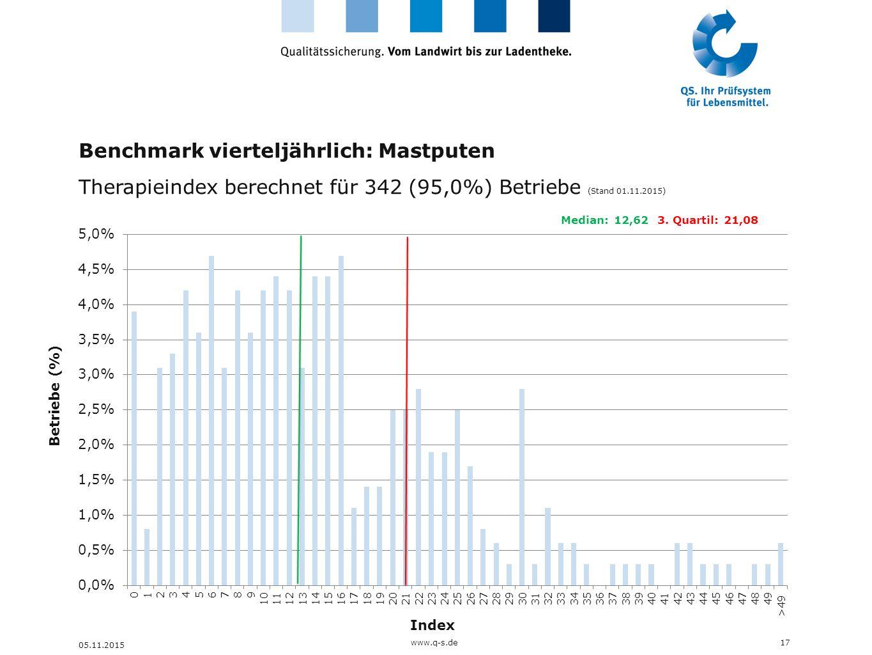 Benchmark vierteljährlich: Mastputen Therapieindex berechnet für 342 (95,0%) Betriebe (Stand 01.11.2015) 17 05.11.2015 Betriebe (%) Index Median: 12,6
