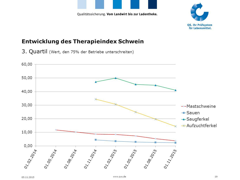Entwicklung des Therapieindex Schwein 3. Quartil (Wert, den 75% der Betriebe unterschreiten) 19 05.11.2015 www.q-s.de