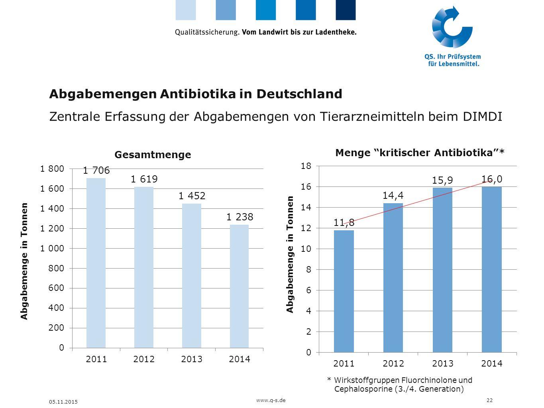 Abgabemengen Antibiotika in Deutschland Zentrale Erfassung der Abgabemengen von Tierarzneimitteln beim DIMDI 22 05.11.2015 Abgabemenge in Tonnen www.q