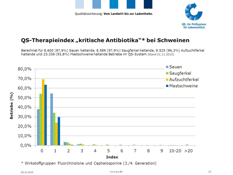 """QS-Therapieindex """"kritische Antibiotika""""* bei Schweinen 23www.q-s.de 05.11.2015 Berechnet für 8.600 (97,9%) Sauen haltende, 8.589 (97,9%) Saugferkel h"""