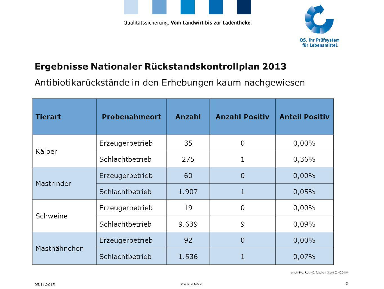 Ergebnisse Nationaler Rückstandskontrollplan 2013 Antibiotikarückstände in den Erhebungen kaum nachgewiesen 3 05.11.2015 TierartProbenahmeortAnzahlAnz