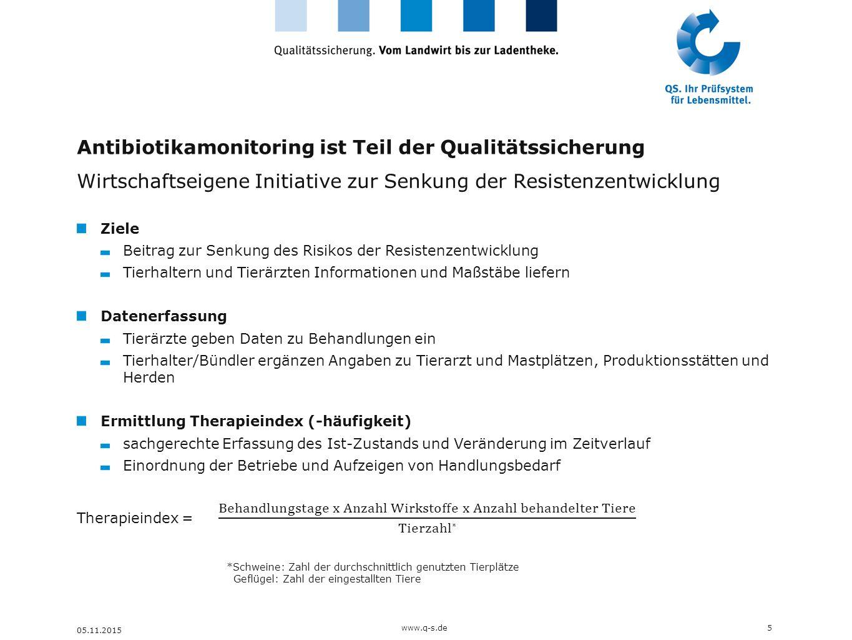 Antibiotikamonitoring ist Teil der Qualitätssicherung Wirtschaftseigene Initiative zur Senkung der Resistenzentwicklung 05.11.2015 5www.q-s.de *Schwei