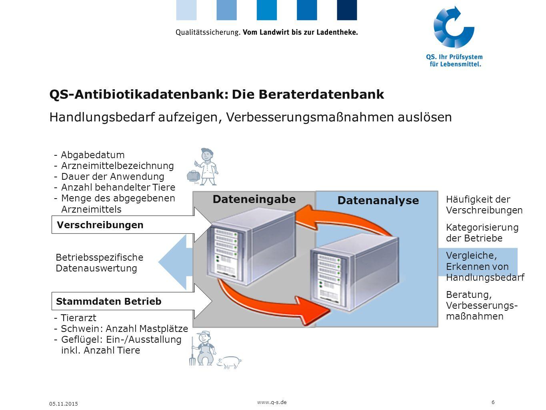QS-Antibiotikadatenbank: Die Beraterdatenbank Handlungsbedarf aufzeigen, Verbesserungsmaßnahmen auslösen 6www.q-s.de 05.11.2015 Datenanalyse Betriebss