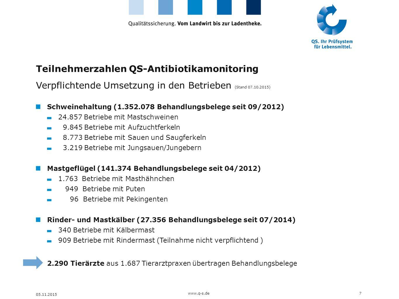 Teilnehmerzahlen QS-Antibiotikamonitoring Verpflichtende Umsetzung in den Betrieben (Stand 07.10.2015) Schweinehaltung (1.352.078 Behandlungsbelege se