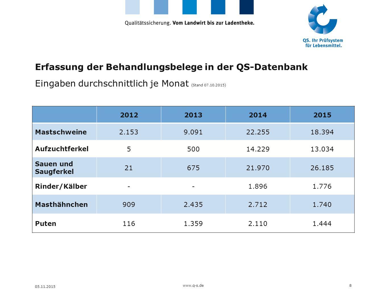 Erfassung der Behandlungsbelege in der QS-Datenbank Eingaben durchschnittlich je Monat (Stand 07.10.2015) 8 05.11.2015 2012201320142015 Mastschweine 2