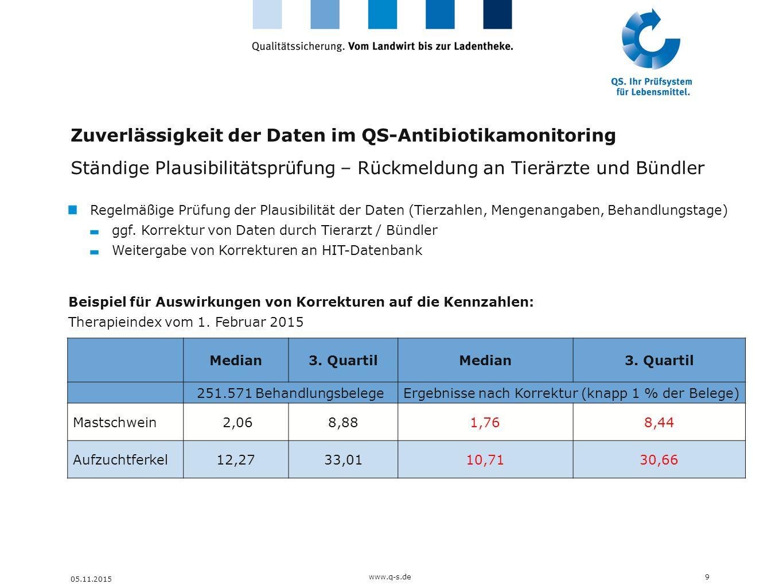 Entwicklung des Therapieindex Geflügel Median (Wert, den 50% der Betriebe unterschreiten) 20www.q-s.de 05.11.2015