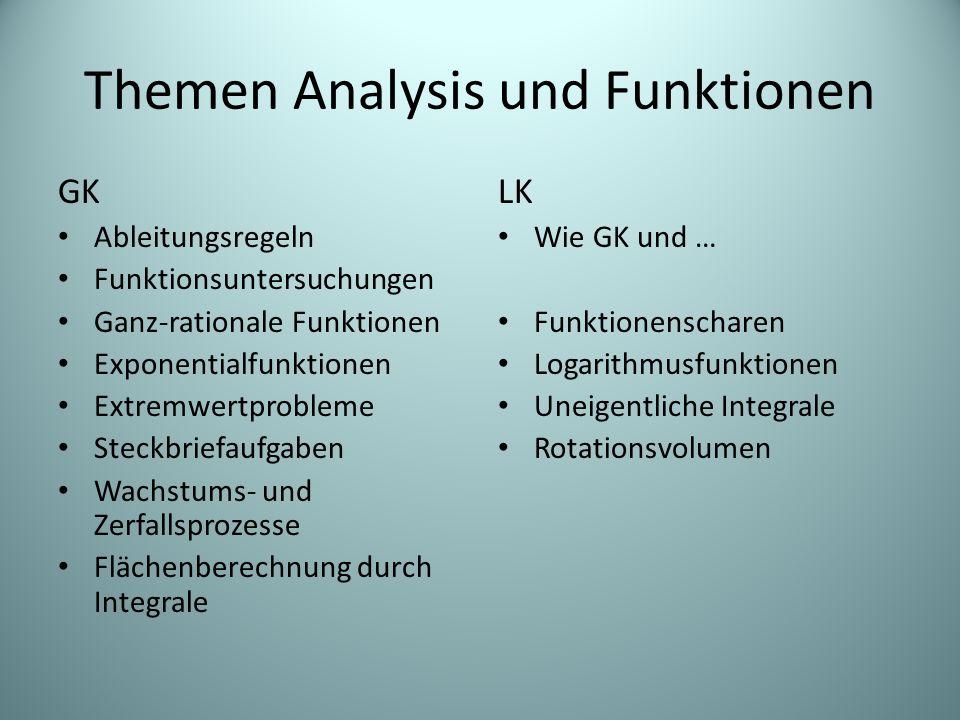 Themen Analysis und Funktionen GK Ableitungsregeln Funktionsuntersuchungen Ganz-rationale Funktionen Exponentialfunktionen Extremwertprobleme Steckbri