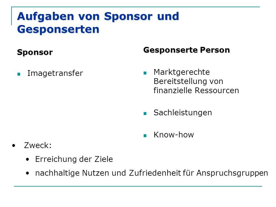 Aufgaben von Sponsor und Gesponserten Sponsor Imagetransfer Gesponserte Person Marktgerechte Bereitstellung von finanzielle Ressourcen Sachleistungen Know-how Zweck: Erreichung der Ziele nachhaltige Nutzen und Zufriedenheit für Anspruchsgruppen