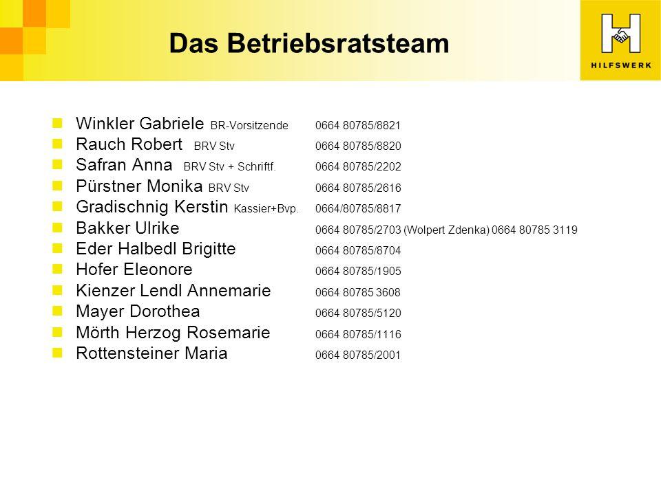 Das Betriebsratsteam Winkler Gabriele BR-Vorsitzende 0664 80785/8821 Rauch Robert BRV Stv0664 80785/8820 Safran Anna BRV Stv + Schriftf.0664 80785/2202 Pürstner Monika BRV Stv0664 80785/2616 Gradischnig Kerstin Kassier+Bvp.