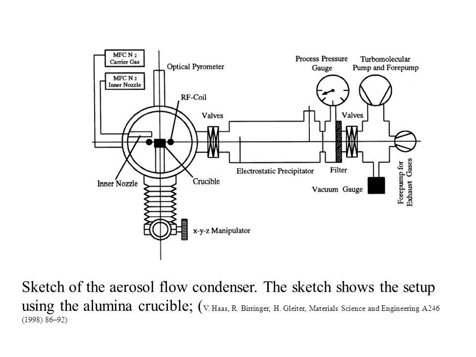 Nanometerbereich: TEM-Pulvercharakterisierung SiO 2 - Monosphere 250 nm: Einfluss des Suspensionsmediums