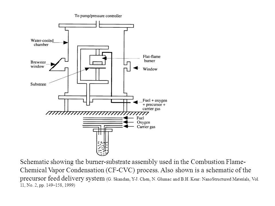 Scheme of the powder production equipment by laser evaporation for ferrofluids; Rietveld results from FeSi nanopowders at various gas pressures (Konrad Moras, Rolf Schaarschuch, Werner Riehemann, Svetlana Zinoveva, Hartwig Modrow, Dietmar Eberbeck; Journal of Magnetism and Magnetic Materials 293 (2005) 119–126)