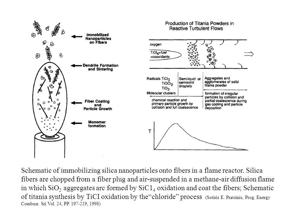 CVS (Chemical Vapor Sythesis) Anlage für die Produktion von polymerbeschichteten nanokristallinen keramischen Nanopulvern.