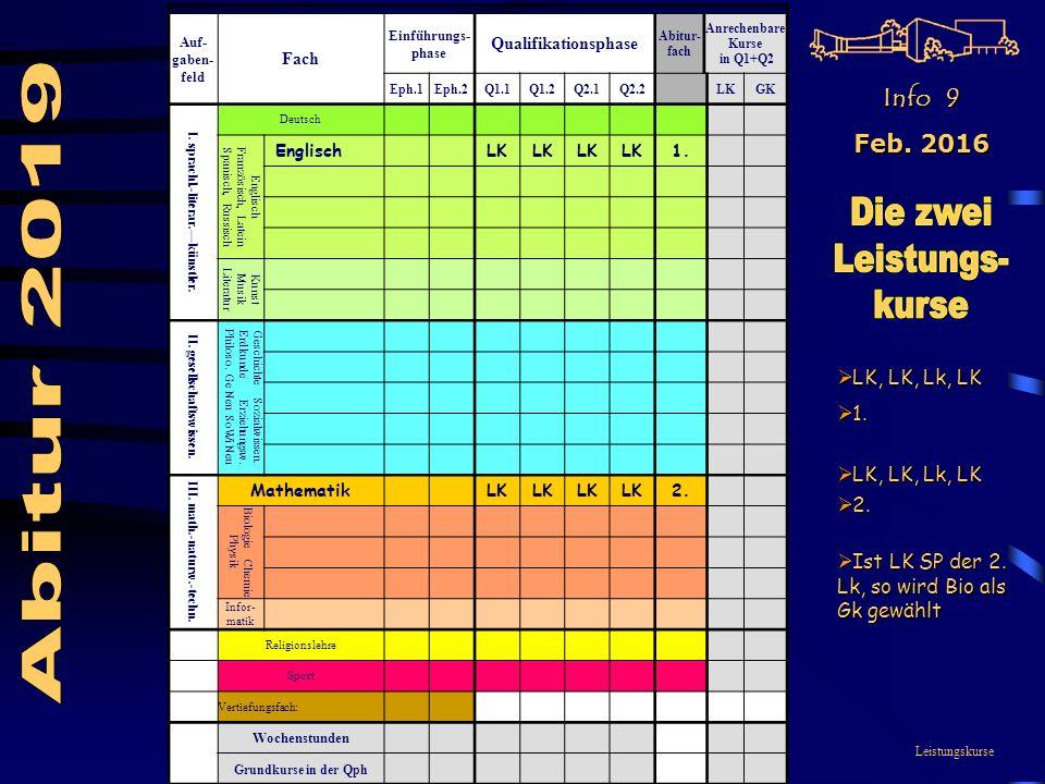 Leistungskurse Auf- gaben- feld Fach Einführungs- phase Qualifikationsphase Abitur- fach Anrechenbare Kurse in Q1+Q2 Eph.1Eph.2Q1.1Q1.2Q2.1Q2.2LKGK I.