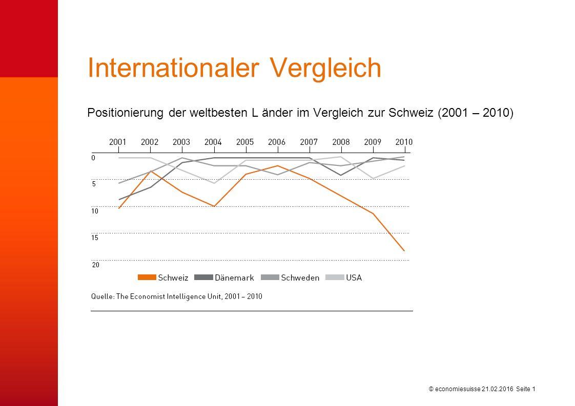 © economiesuisse Positionierung der weltbesten L änder im Vergleich zur Schweiz (2001 – 2010) Internationaler Vergleich 21.02.2016 Seite 1