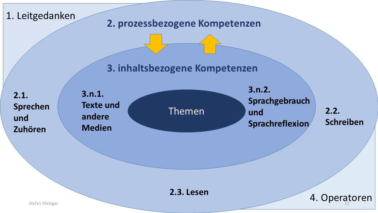 4. Operatoren 1. Leitgedanken 2.1. Sprechen und Zuhören 2.2. Schreiben 2.3. Lesen 3.n.1. Texte und andere Medien 3.n.2. Sprachgebrauch und Sprachrefle