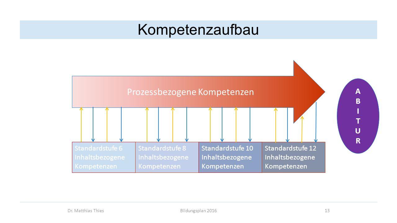 Dr. Matthias ThiesBildungsplan 201613 Kompetenzaufbau Prozessbezogene Kompetenzen Standardstufe 6 Inhaltsbezogene Kompetenzen Standardstufe 8 Inhaltsb