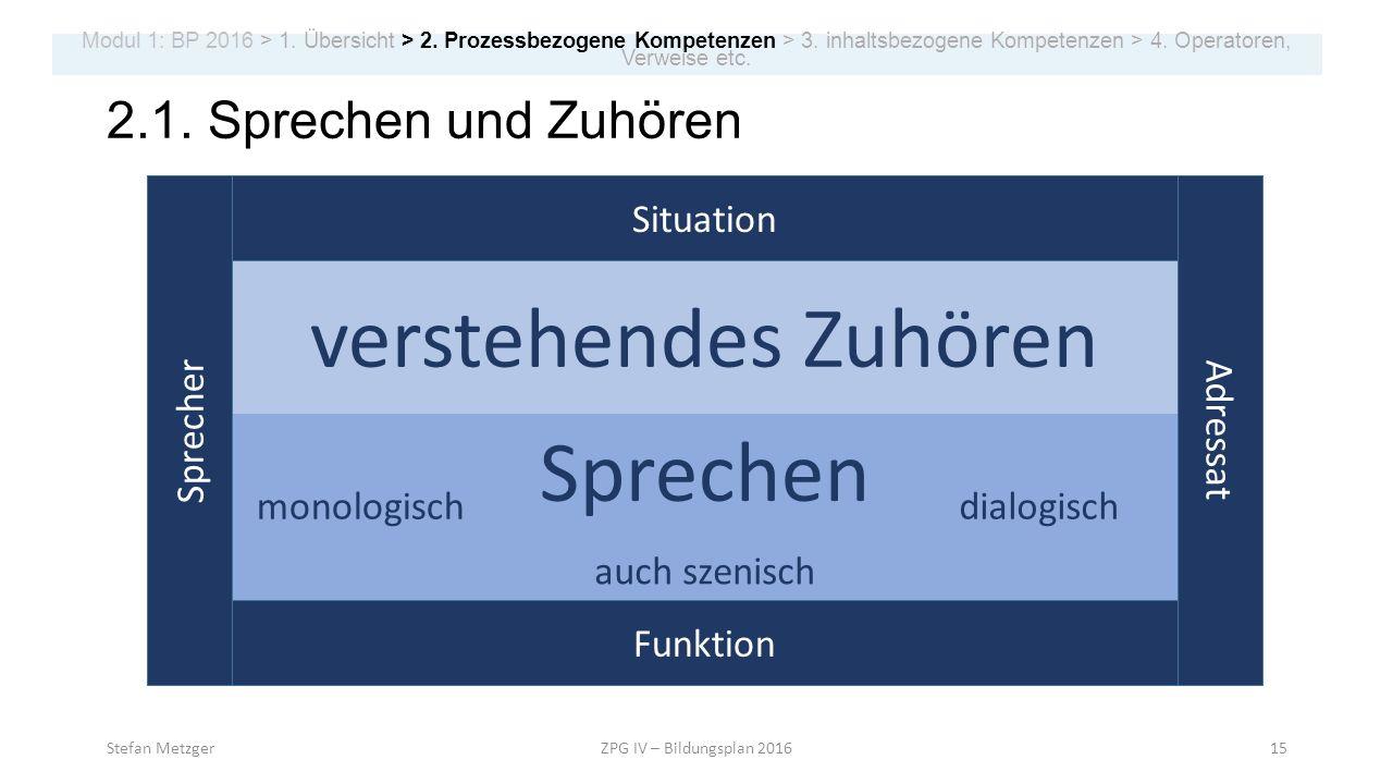 2.1. Sprechen und Zuhören verstehendes Zuhören Sprechen monologischdialogisch Stefan MetzgerZPG IV – Bildungsplan 201615 Modul 1: BP 2016 > 1. Übersic